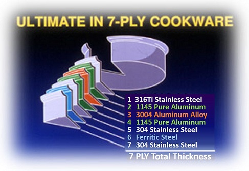 seven ply waterless cookware